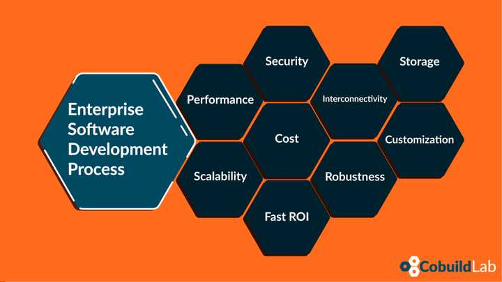 enterprise-software-development-components