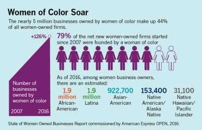 Business owned by women of color