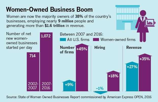 Women owned business boom
